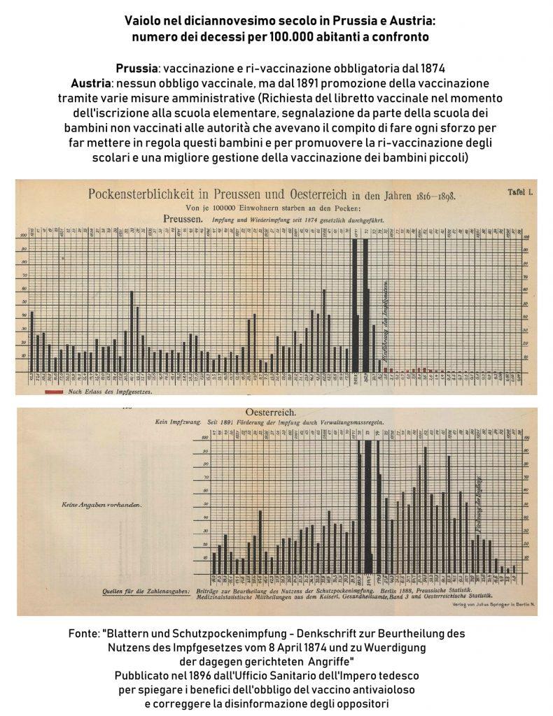 Vaccini vaiolo Austria Prussia diciannovesimo secolo